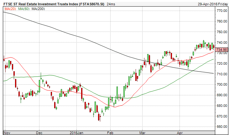 FTSE ST REIT Index May1a-2016