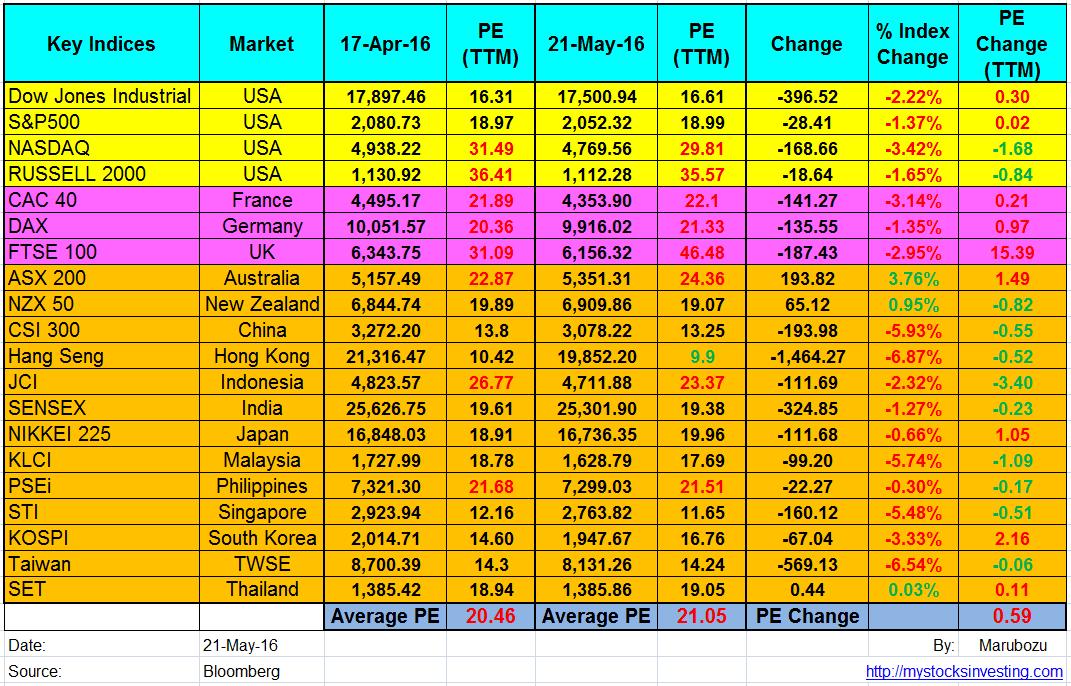 Global Stock Market PE Ratio Summary May21-2016