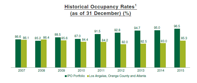 Manulife US REIT Occupancy