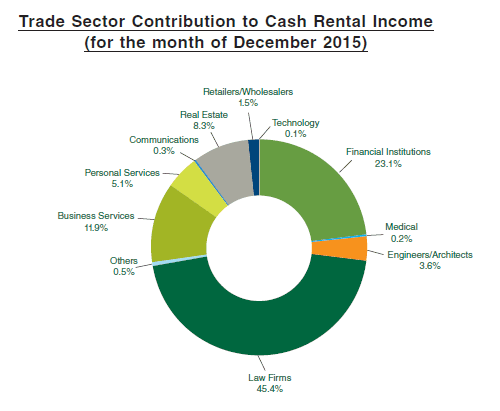 Manulife US REIT Rental Diversification
