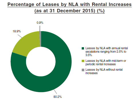 Manulife US REIT Rental Escalation