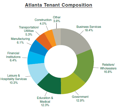 Midtown Tenant Mix