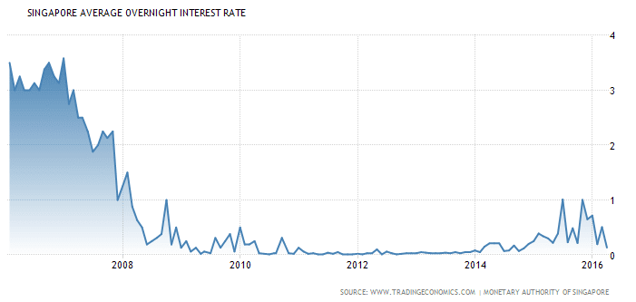 Singapore Interest Rate May1-2016