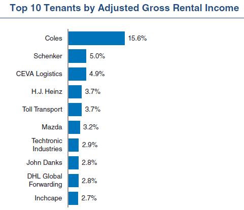 FLIT Top 10 tenants June7-2019