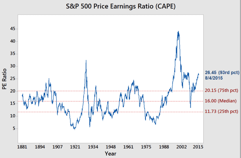 Shiller SNP500 PE Ratio Percentile