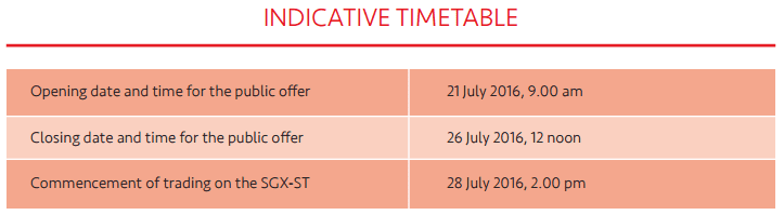 EC World REIT IPO Offering Price Time Table July 21-2016