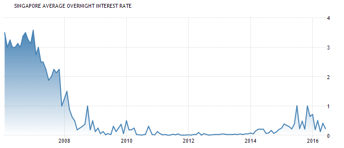 Singapore Interest Rate July3-2016