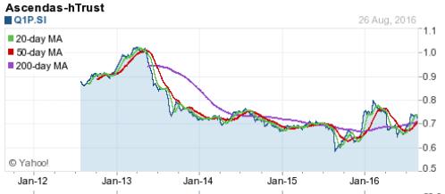 Ascendas hTrust Chart