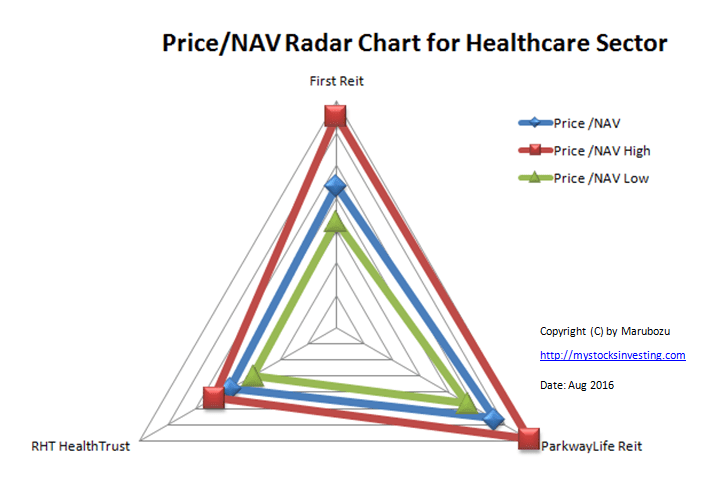 Price NAV Radar Chart Healthcare Sector Aug-2016