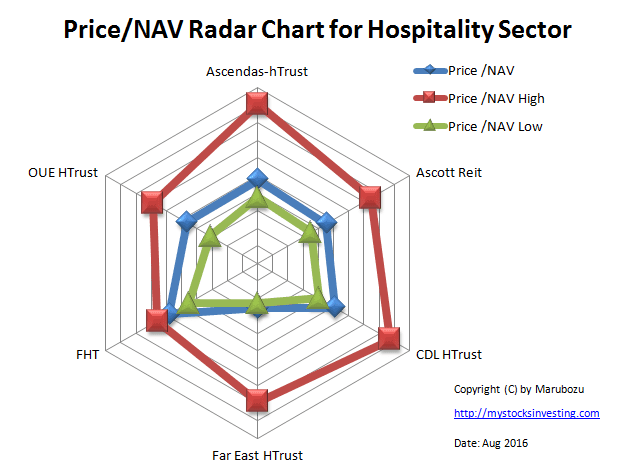 Price NAV Radar Chart Hospitality Sector Aug-2016