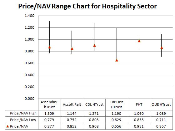 Price NAV Range Chart Hospitality Sector Aug-2016