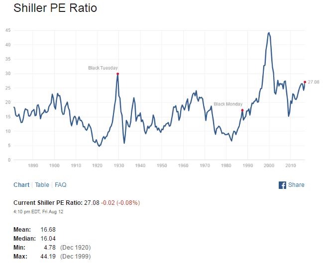 Shiller SNP500 PE Ratio Aug14-2016