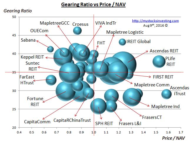 Singapore REIT Bubble Chart (Risk) Aug9-2016
