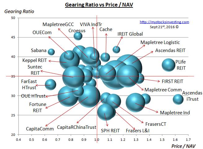 singapore-reit-bubble-chart-risk-sept21-2016