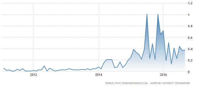 singapore-interest-rate-oct9-2016