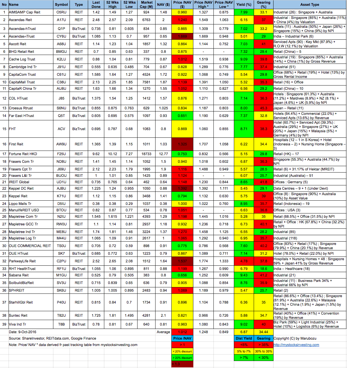 singapore-reit-fundamental-analysis-and-comparison-table-9-oct-2016