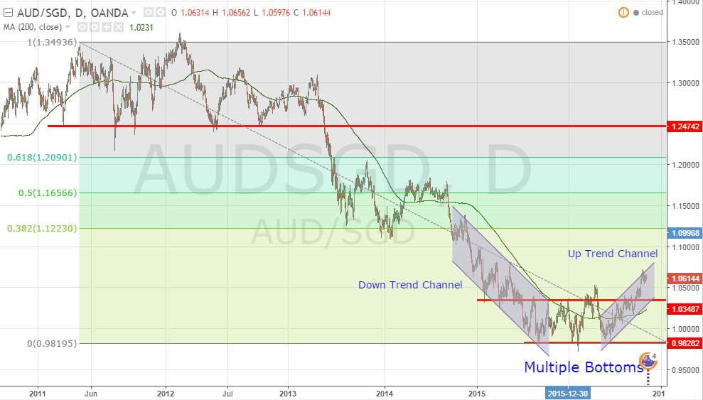 Forex sgd to aud