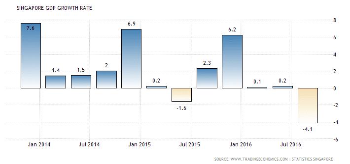 singapore-gdp-growth-rate-nov5-2016