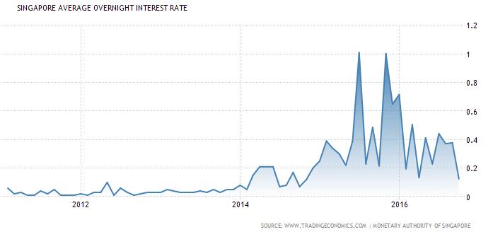 singapore-interest-rate-nov5-2016