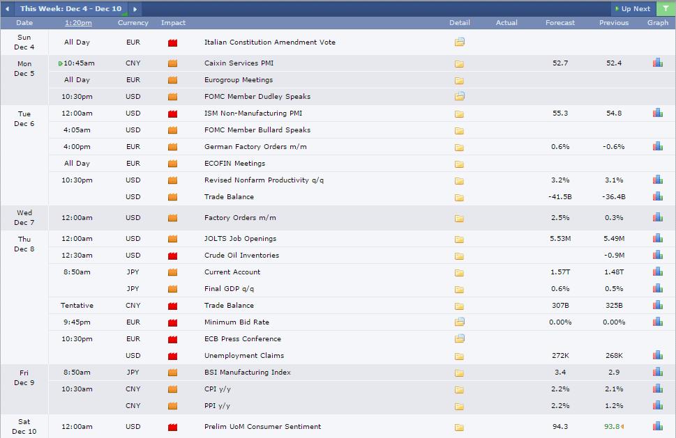 economic-calendar-dec4-dec11-2016