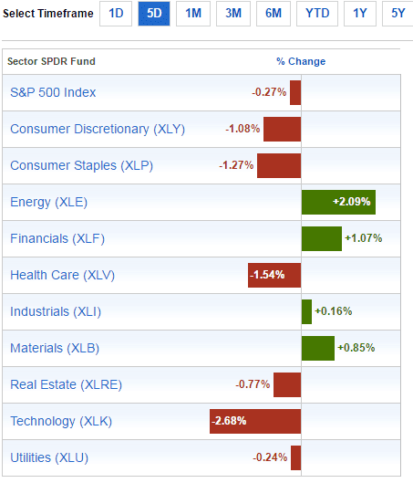 sector-performance-dec4-2016