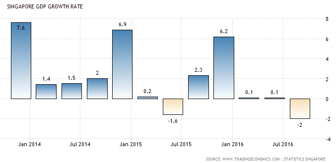 singapore-gdp-growth-rate-dec6-2016