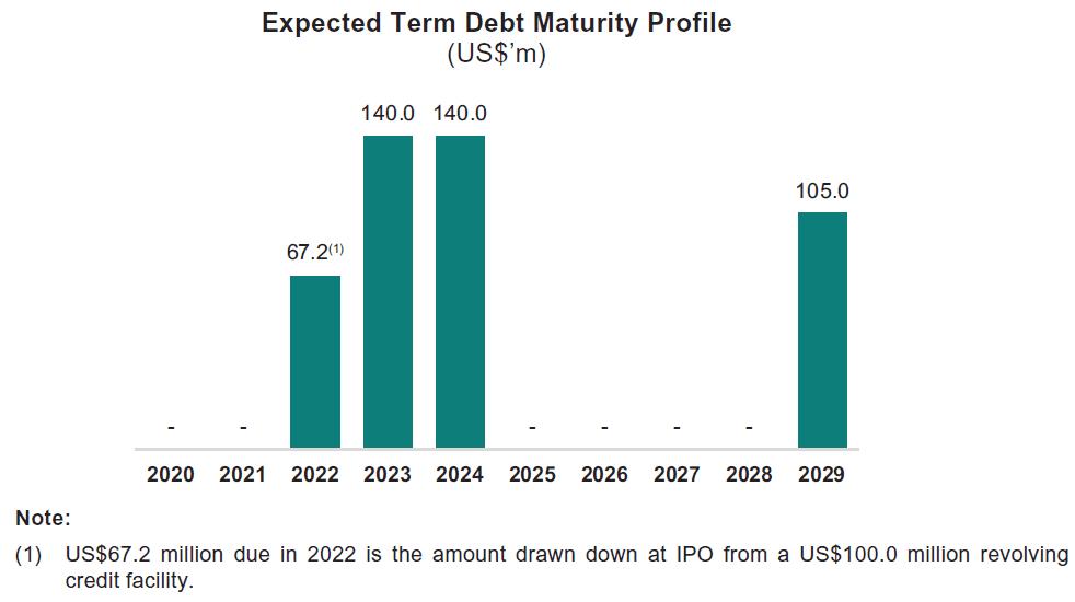 Prime US REIT IPO Prospectus and Summary | My Stocks Investing Journey