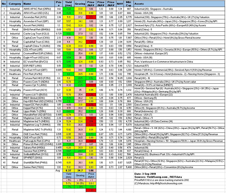 Singapore REIT Fundamental Analysis Comparison Table – 6