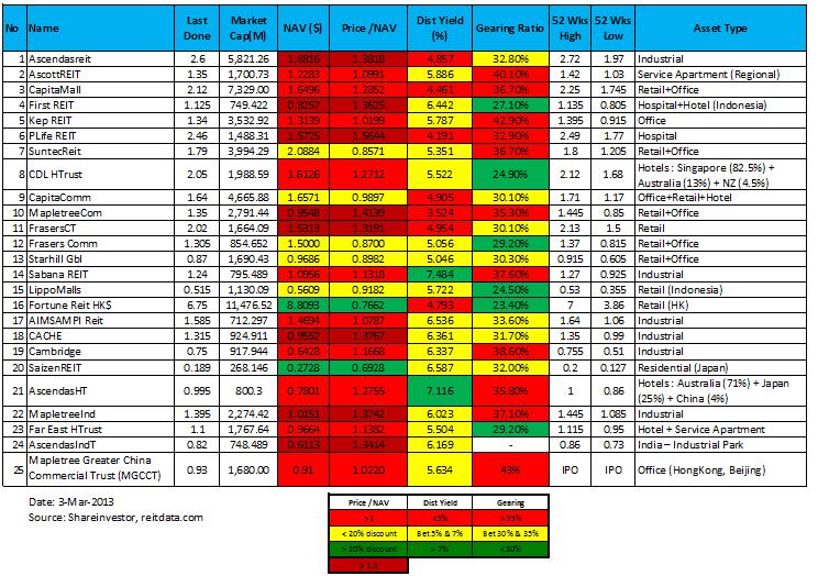 Singapore REIT stock comparison 3-Mar-2013