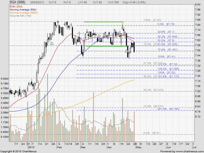 2013Apr30-SGX