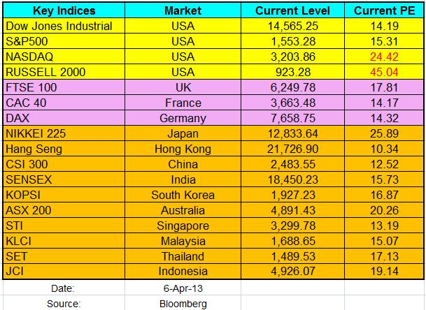 Worldwide Major Indices PE Apr2013