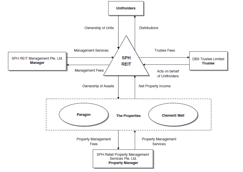 SPH REIT Structure