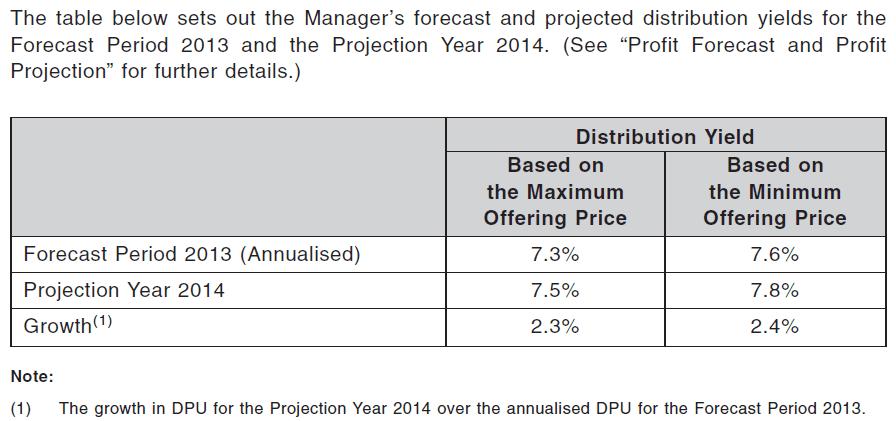 Soilbuild REIT Distribution yield