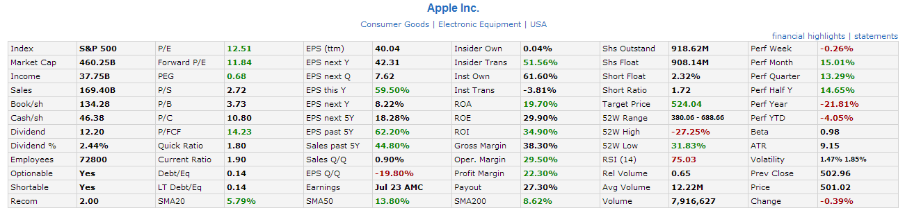 AAPL Fundamental Aug23-2013