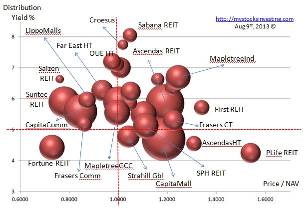 Singapore REIT Bubble Chart (Dist Yield vs NAV) Aug9-2013