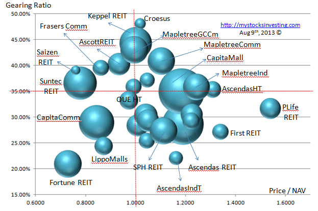 Singapore REIT Bubble Chart (Gearing vs NAV) Aug9-2013