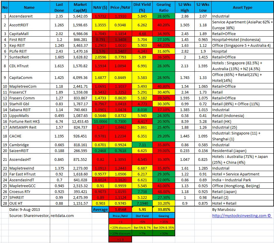 Singapore REIT Fundamental Analysis Comparison 9-Aug-2013