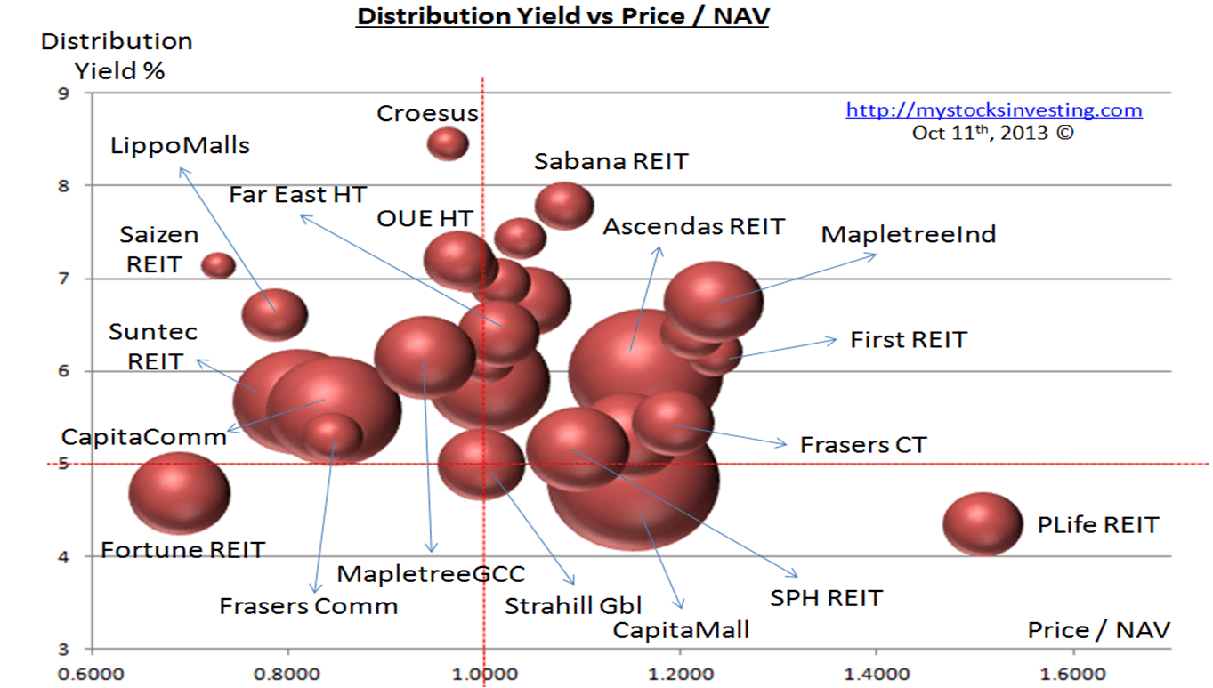 Singapore REIT Bubble Chart (Value) Oct11-2013