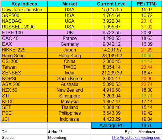 Stock Market Key Indices PE Ratio Nov4-2013