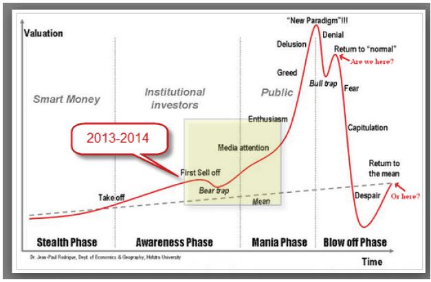 2014 Stock Market prediction