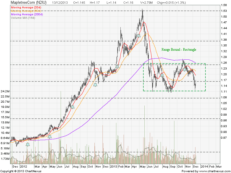 Mapletreecom REIT Dec13-2013