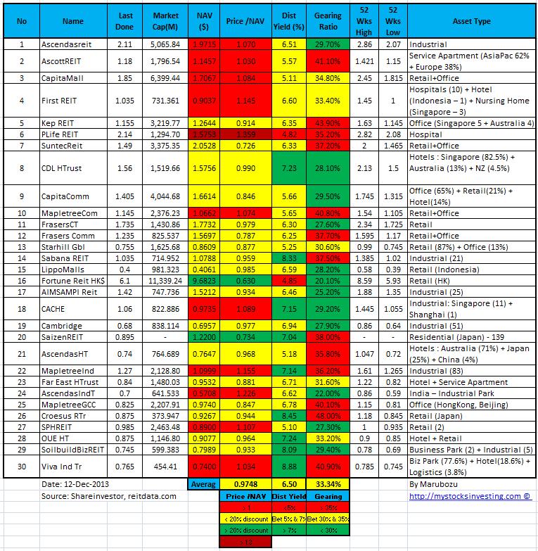 Singapore REIT NAV Gearing Distribution Yield Comparison Table 12-Dec-2013