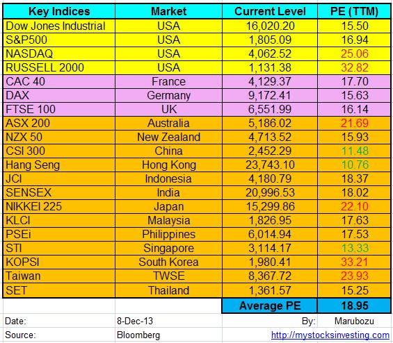 Stock Market Key Indices PE Ratio Dec8-2013