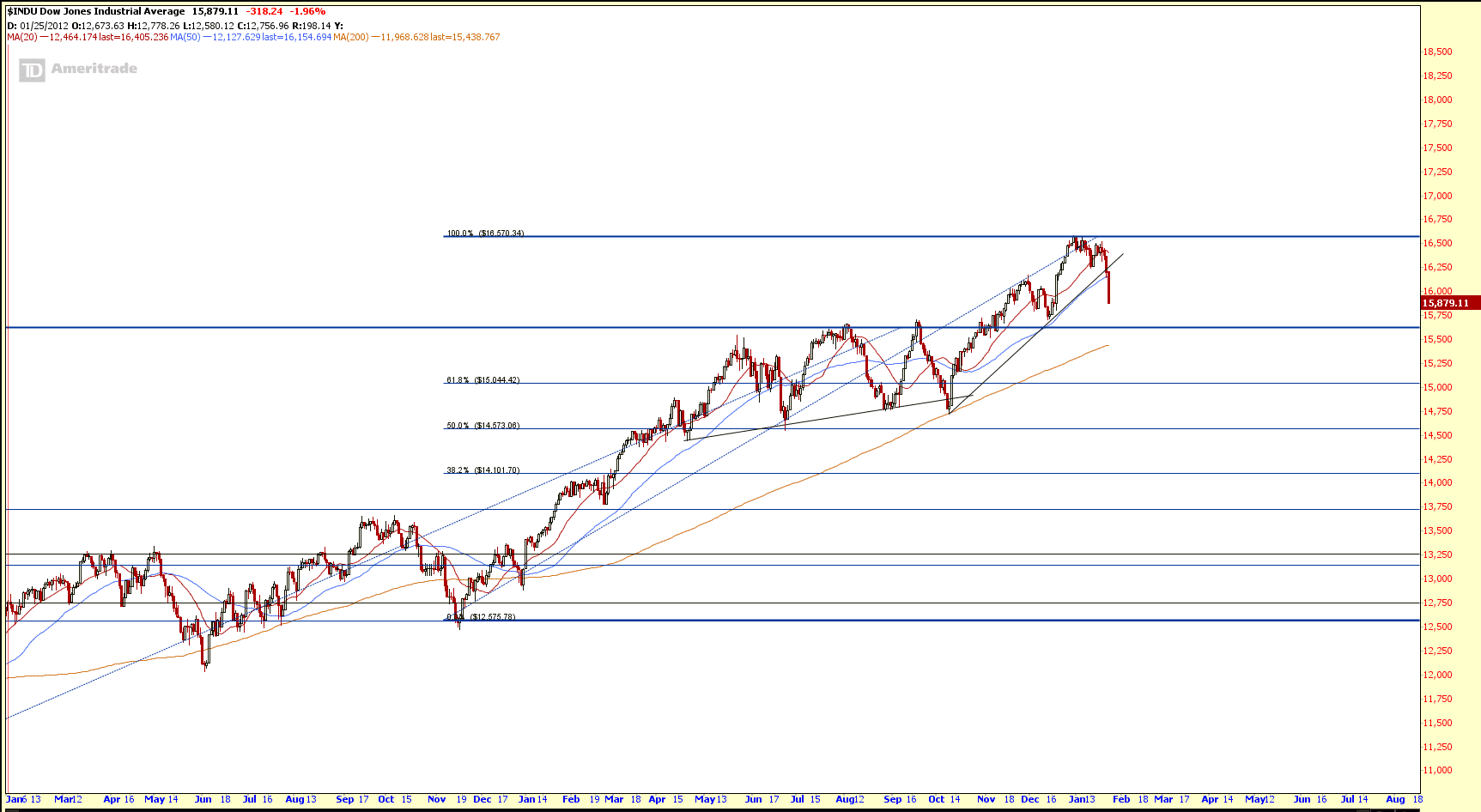 Dow Jones Jan25-2014