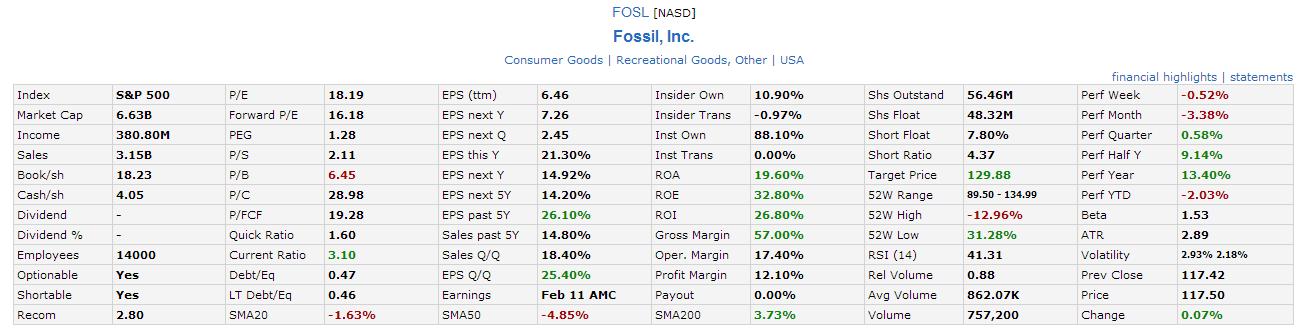 FOSL Jan15-2014 Fundamental Analysis