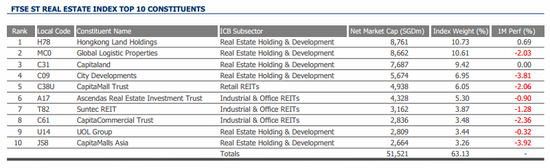 FTSE ST Real Estate Top 10 Companies Dec-2013