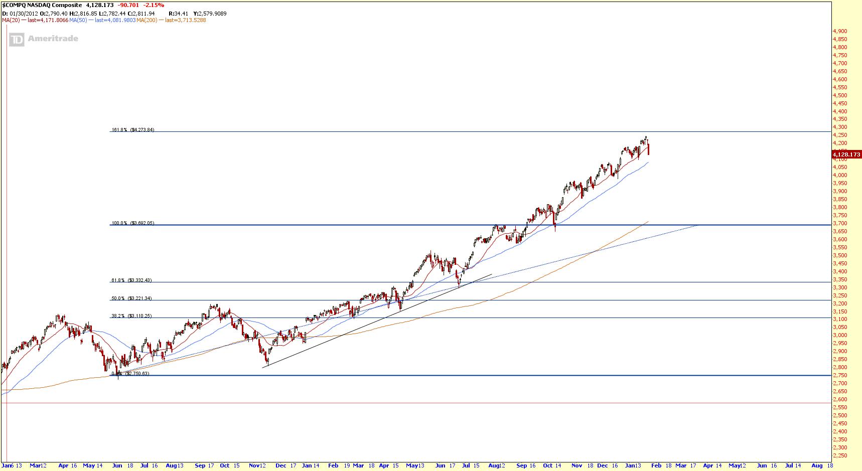 NASDAQ Jan25-2014