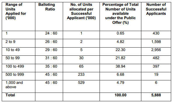 OUE Commercial REIT Balloting Result