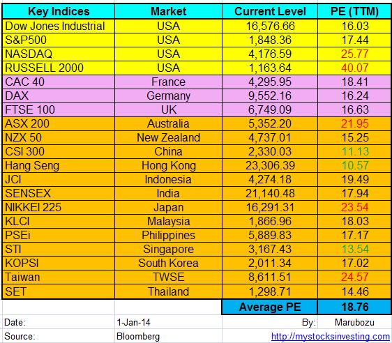 Stock Market Key Indices PE Ratio Jan1-2014