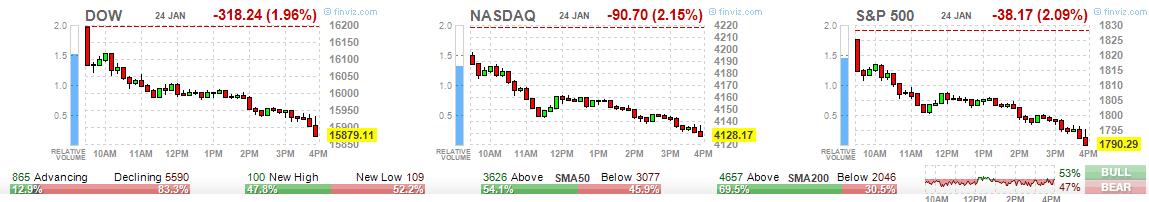 US Jan24-2014 Hourly Chart